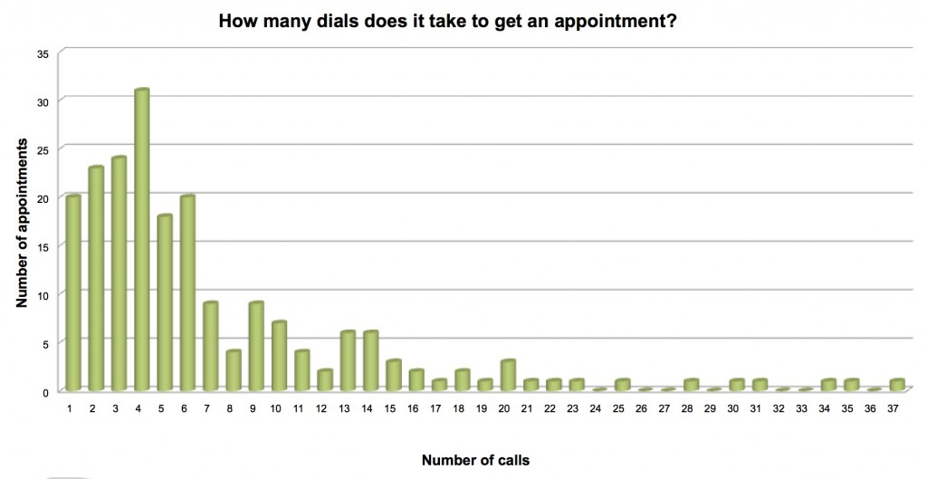 How Many Dials Does it Take to Get an Appointment