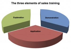 Three Elements of Sales Training